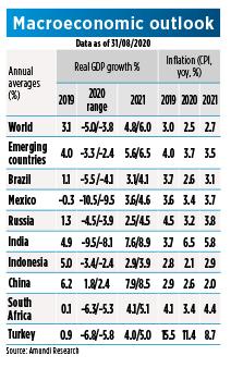 Emerging Countries - Macro Outlook