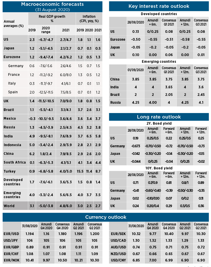 Macro and market forecast