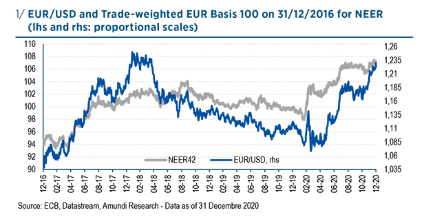 figure 1 EUR