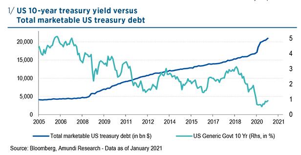 US 10 treasury