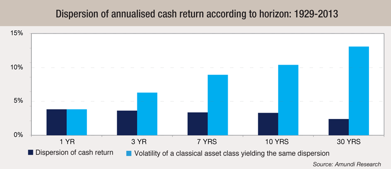 1 Dispersion-of-annualised-cash-return-according-to-horizon