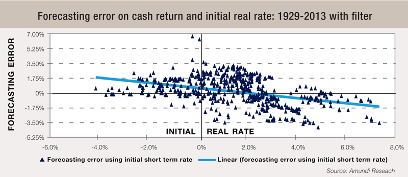 10 Forecasting-error-on-cash-return-and-initial-real-rate