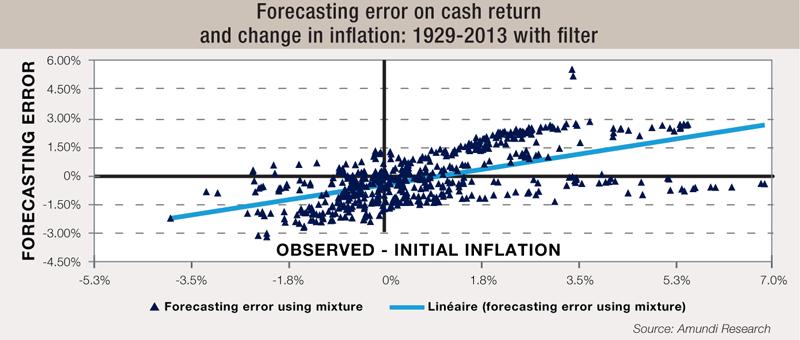 11 Forecasting-error-on-cash-return