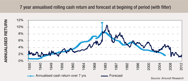 12 7-year-annualised-rolling-cash-return-and-forecast-at-begining-of-period