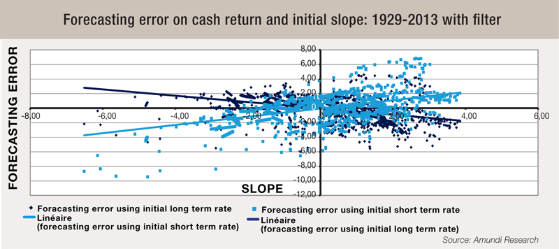 13-Forecasting-error-on-cash-return-and-initial-slop