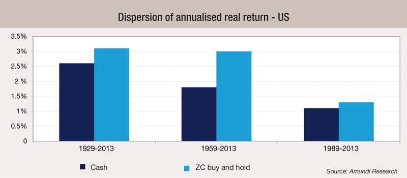 2 Dispersion-of-annualised-real-return---US