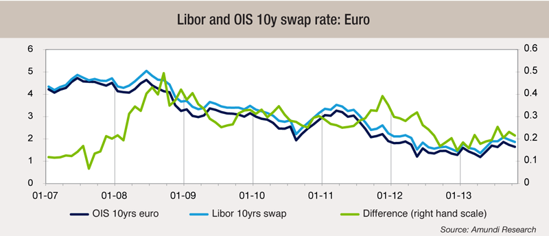 3 Libor-and-OIS-10y-swap-rate-Euro