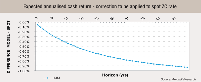 4 Expected-annualised-cash-return---correction-to-be-applied-to-spot-ZC-rate