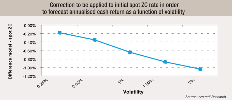 5 Correction-to-be-applied-to-initial-spot-ZC-rate-in-order