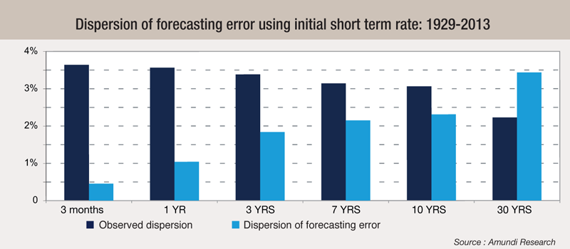 6 Dispersion-of-forecasting-error-using-initial-short-term-rate-1929-2013