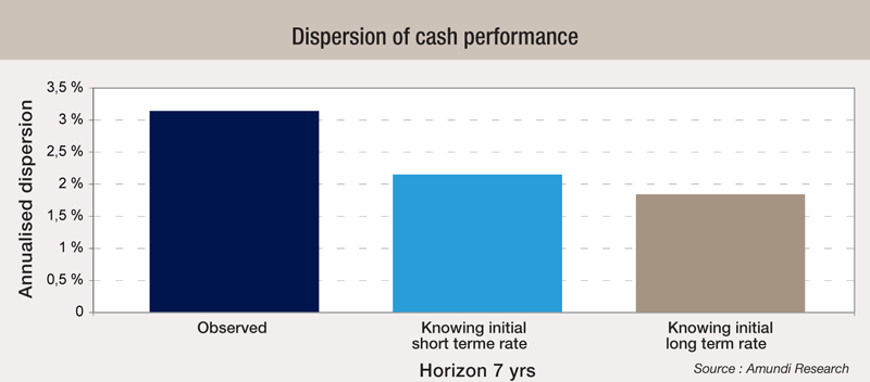 7 Dispersion-of-cash-performance