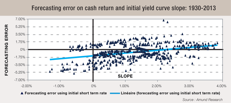 8 Forecasting-error-on-cash-return-and-initial-yield-curve-slope-1930-2013