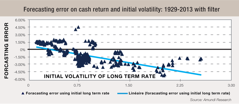 9 Forecasting-error-on-cash-return-and-initial-volatility