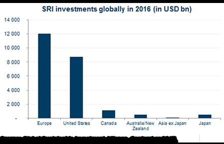 Graph 2 - Emerging markets 2017-10-03