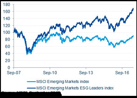Graph 3 Emerging markets 2017-10-03
