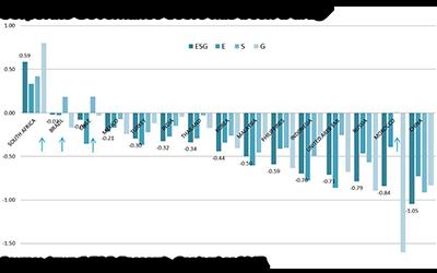 Graph 4 Emerging markets 2017.10.03
