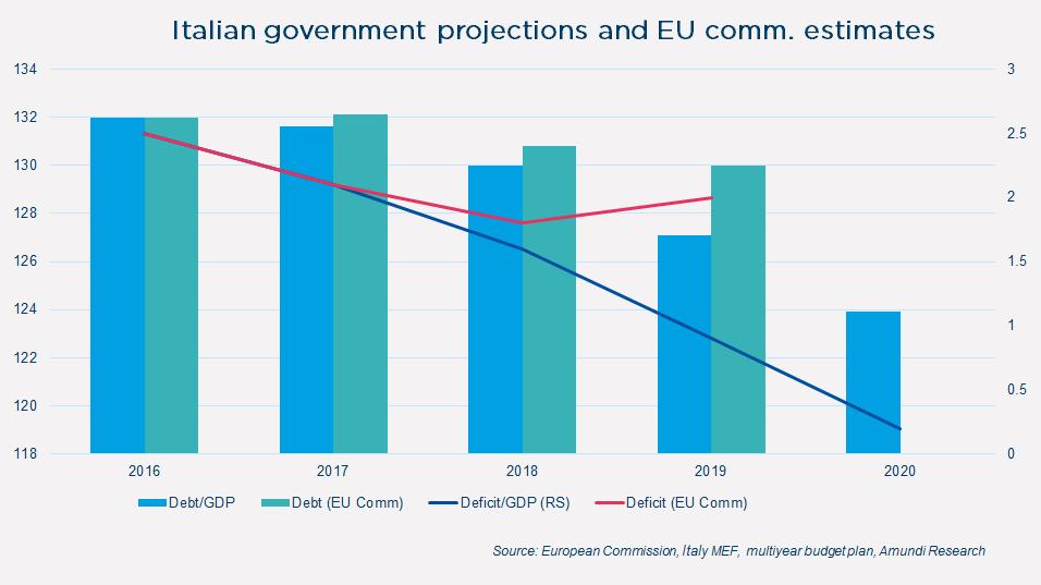 2017-11-10-italian goverment projection graphe