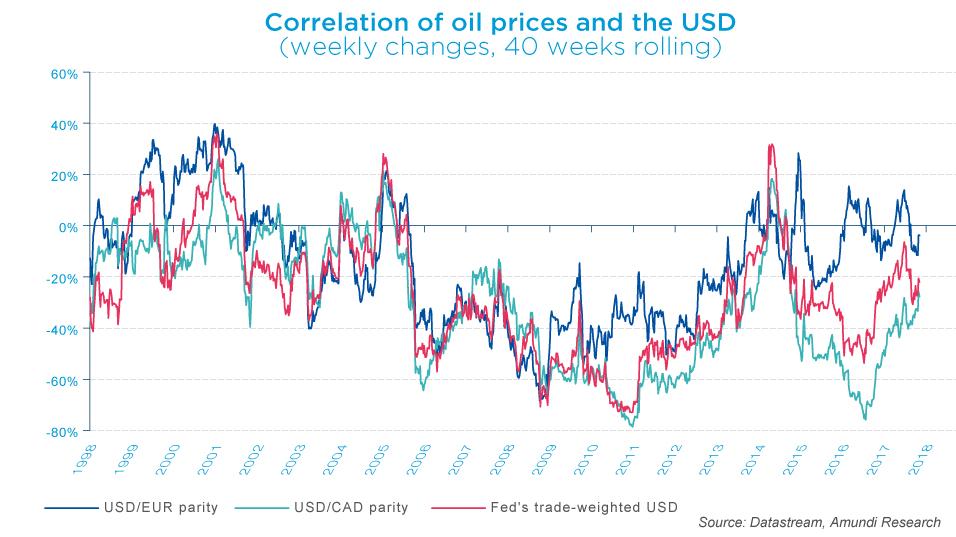 2017-11-17-oil prices