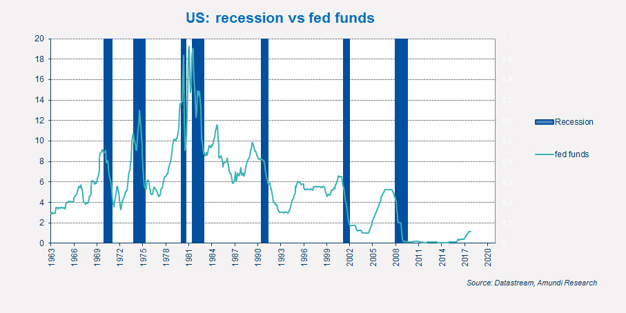US-recession-vs-fed-funds