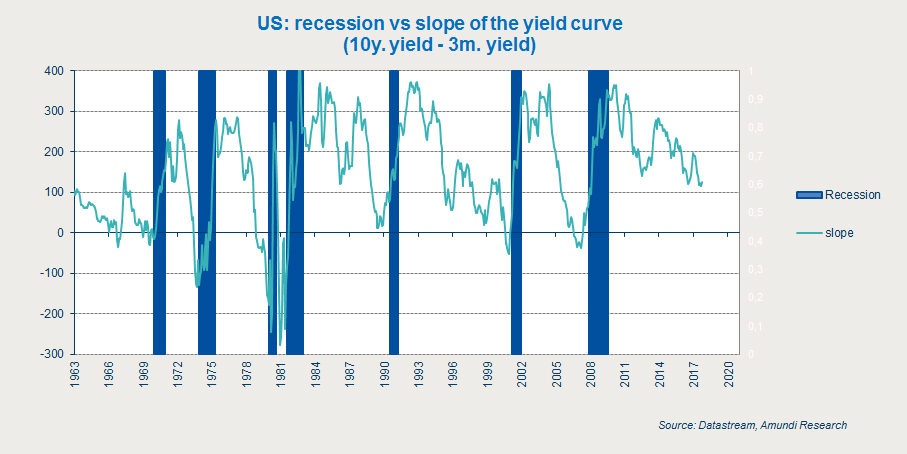 the living yield curve at smartmoney Comparing bond yields slope a steep yield curve often occurs if it helps pay living expenses--yield to call is especially significant.