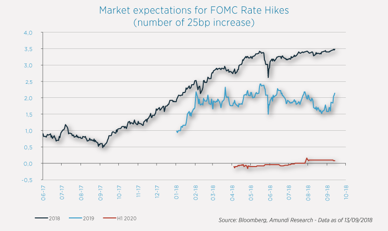 2018-09-25 - Market expectations for FOMC rate hikes
