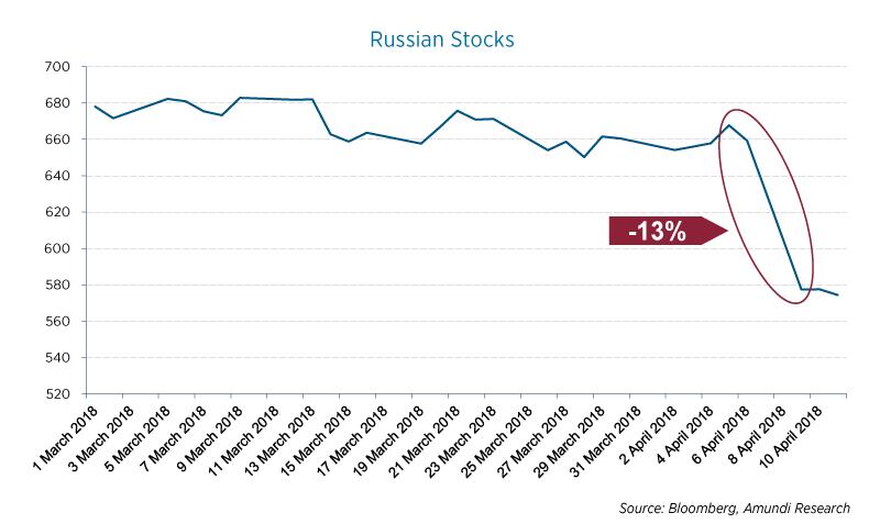 2018.04.11 - Russian-Stocks