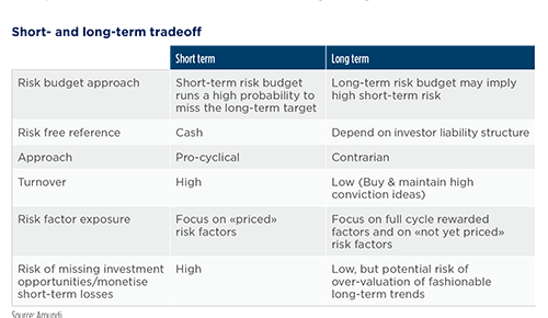 CIO Insights - Key investment convictions for the short and long term
