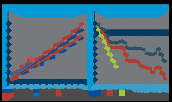 Graph-Central-Gov-Revenues - Graph 2