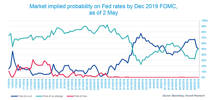 Probability Fed cut end 2019.xlsx