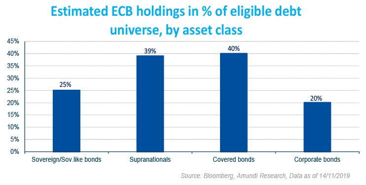 Estimated ECB holdings