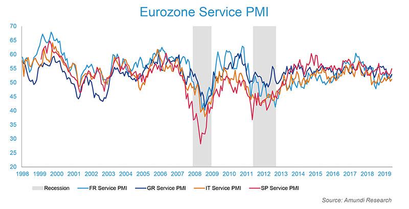 Eurozone Service PMI