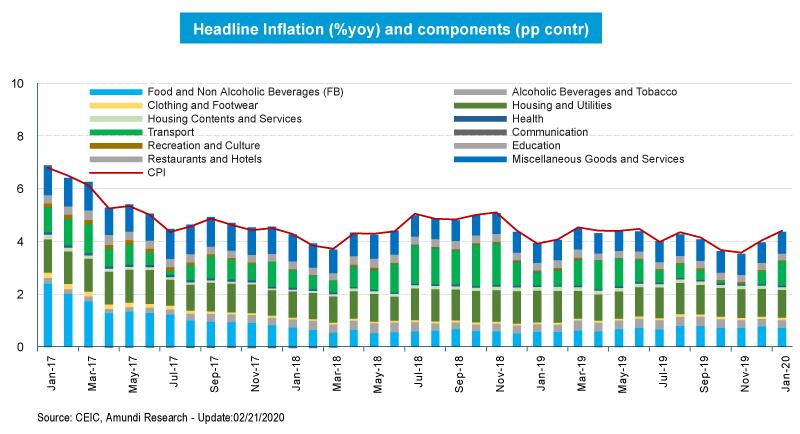 1. headline Inflation