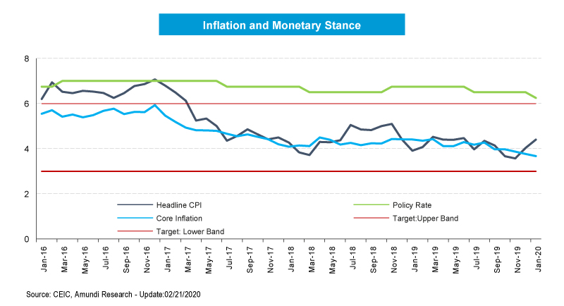 2_Inflation-and-Monetary-Stance