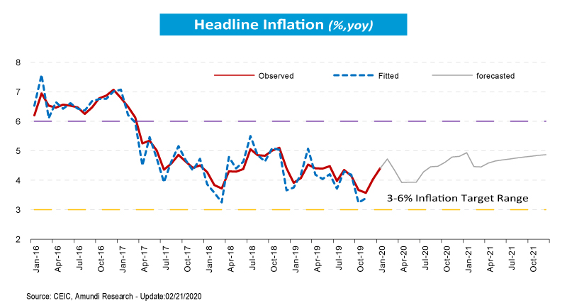 3_Headline-Inflation