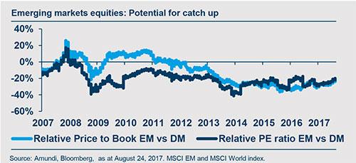2017-09-GIV-Equity-graphe1
