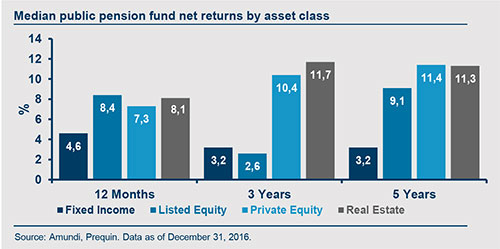 2017-09-GIV-Real-asset-graphe1