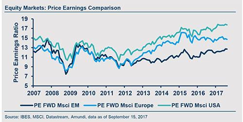 GIV-2017-10-equity-graphe
