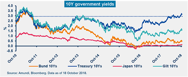 GIV November 2018 Graph 2
