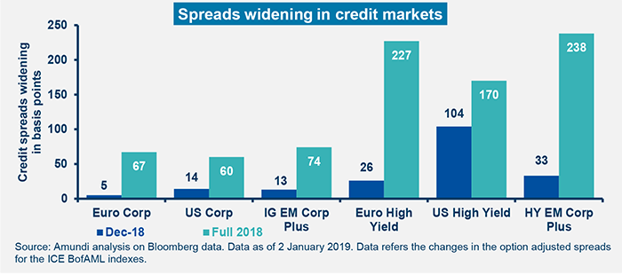 Global Investment View -February 2019- Graph2