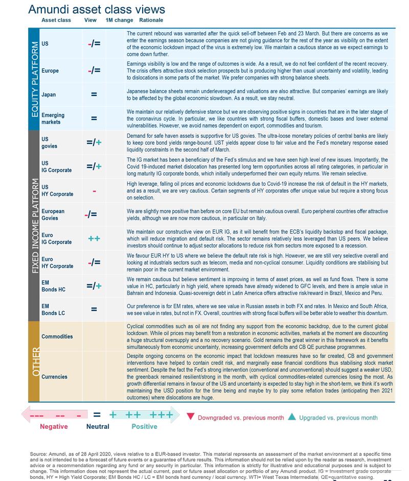 6. Asset Class View