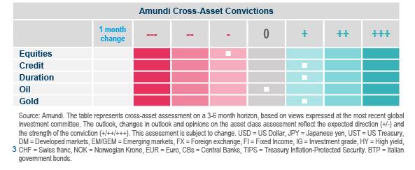 3. Tableau Multi Asset