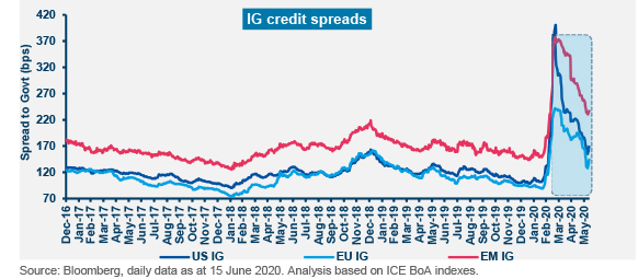 Graphique Fixed Income