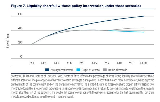 figure 7 liquidity