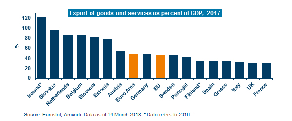 Export-of-goods-and-services