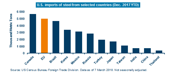 US-imports-of-steel