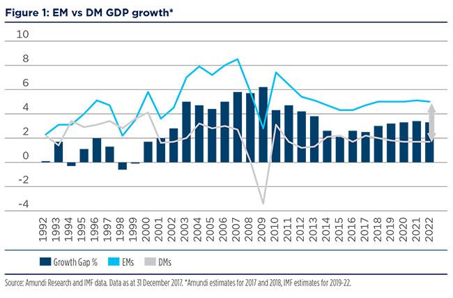 2018-02-12---Emerging-market-Fig-1