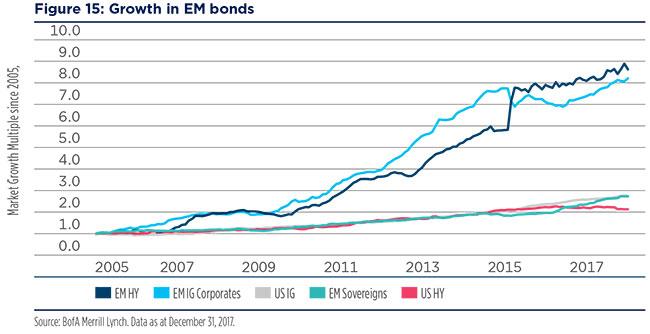 2018-02-12---Emerging-market-Fig-17