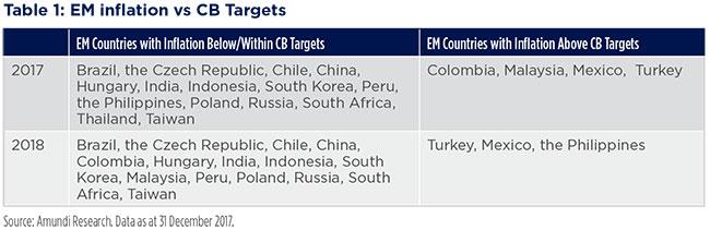 2018-02-12---Emerging-market-Fig-2