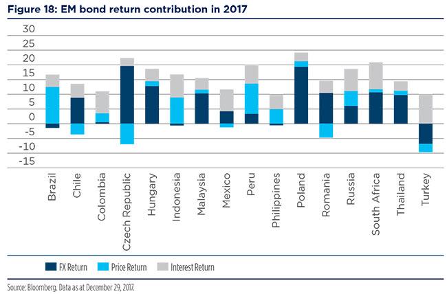 2018-02-12---Emerging-market-Fig-20