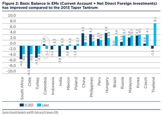 2018-02-12---Emerging-market-Fig-4